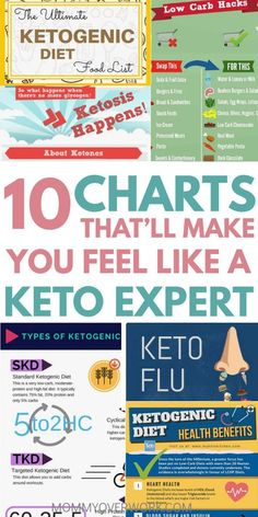 Quick KETO DIET FOR BEGINNERS guide infographics & charts. What is the ketogenic diet basic rules / principles, losing weight health benefits, food list, food to avoid, low carb hacks, low carb vegetables great for vegetarians, sample week 1 meal plan & recipes, keto flu, simple macros calculator, keto diet on a budget, fat bombs cheat sheet, other ideas to help beginners succeed #ketogenic #keto #ketogenicdiet #ketodiet #ketodietrecipes #ketorecipes #mealplan #infographic #chart #cheatsheet