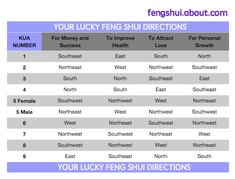 Lucky Feng Shui Directions Chart - from Kua numbers (V.2 | P.7 | G.4 | M.8 | C.8)
