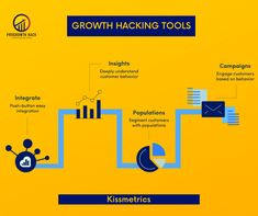 Kissmetrics collects important user data from the visitors to your website. Then, it allows you to segment audiences based on behaviors and actions, as well as other factors. The entire analytical platform offers a different way to target the best audiences for the best types of marketing, depending on what business you're in. . . #growthhacking #growth#hacking #hacker #businesstips #businessgrowth #digitalmarketer #socialmediamarketing #marketing #strategies #socialmedia #growthquotes Marketing Strategies, Marketing Ideas, Social Media Marketing, Digital Marketing, Growth Quotes, Growth Hacking, Competitor Analysis, Factors, Business Tips