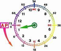 Age Point - Astrowiki-en
