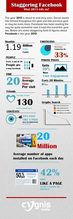 Staggering Facebook What 2013 tell us?   #Infographic #Facebook #SocialMedia