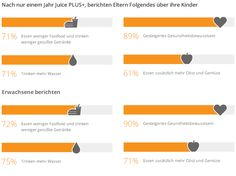 Juice PLUS+® Children's Health Study Ergebnisse