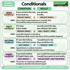conditionals infografia - Cerca amb Google