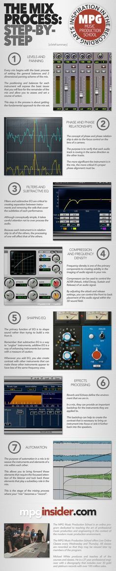 This a great Info Graphic created by one of my students, Brian Tafero. It is a perfect lead in to the upcoming Advanced Mixing Course in March. This simple guide gives you the step-by-step process for creating a mix and the essential purpose of each step in the larger picture…