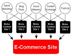 Ecommerce – An Emerging Way to Reach New Clients.