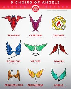 Infographic and details explanation and hierarchy of the 9 choirs of angels in heaven. Including biblical references and visuals of the wings and symbols. Supernatural Angel Wings, Esoteric Art, Angel Hierarchy, Biblical Art, Angel, Book Of Shadows, Angel Art, Dark Fantasy Art, Demonology