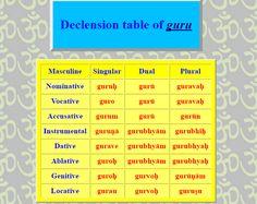 Declinazione del termine guru (maestro)