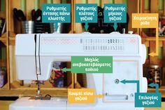 Η ανατομία της ραπτομηχανής