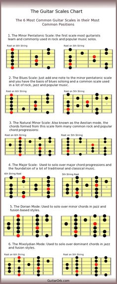"""Guitar Scales Chart """"How To"""" Producers Guide to DIY Home Music and Music Studio Projects   Instrament Consulting Projects & Tutorials   Project DIY   Project Difficulty: Simple   Online DIY Project Vlog & Tutorials   www.MaritmeVintage.com #Tribalhouse #techno #Jazzhouse #songs #Garagehouse #Minimalhouse #Tropicalhouse #Acidhouse"""