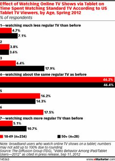 How Tablets Affect TV Viewing: Posting to social media most popular activity…