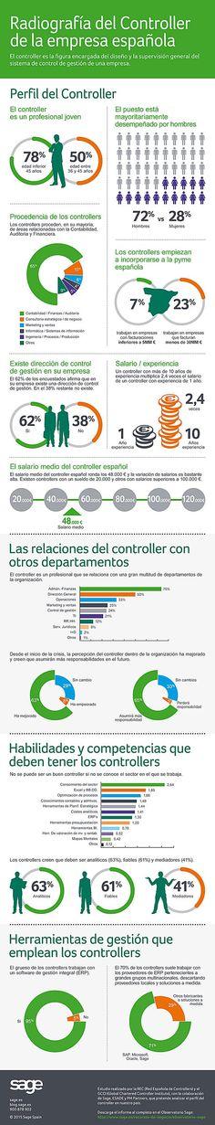 infografia controller - Buscar con Google