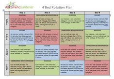 Simple 4 bed crop rotation plan | Mary, Mary quite ...