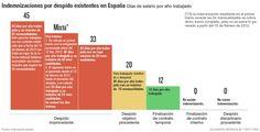 Quien cobra indemnizacion por despido España 2016