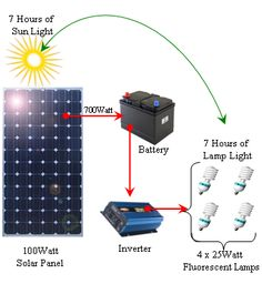 Simple Tips About Solar Energy To Help You Better Understand. Solar energy is something that has gained great traction of late. Both commercial and residential properties find solar energy helps them cut electricity c Renewable Energy, Solar Energy, Solar Power, Off The Grid, Homemade Solar Panels, Battery Lamp, Solar Projects, Sustainable Energy, Diy Solar