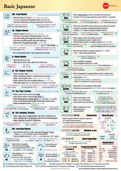 Basic Japanese Grammar Chart II #japanese #language #grammar This pin brought to you by KickShot Soccer Board Game, www.kickshot.org.