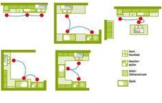 Magisches Dreieck der Küchenplanung                                                                                                                                                                                 Mehr