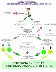 Juicio Verbal Infografía1 Law, Content, Spain, Civil Rights, Lawyers, Summary, Sevilla Spain