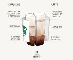 Each is Italian in origin and made with espresso and milk. But the differences are created through one important function: barista craft. Coffee Blog, Coffee Menu, Coffee Type, Coffee Drinks, Starbucks Recipes, Starbucks Drinks, Coffee Recipes, Starbucks Barista Training, Barista Starbucks