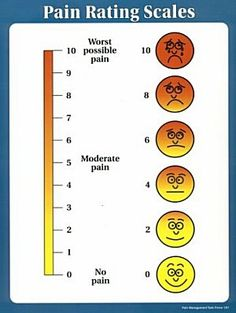 pain scale 1-10 - Google Search