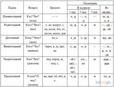 Таблица падежей русского языка