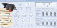 Panorama docencia en educación superior en Colombia vía @larepublica_co