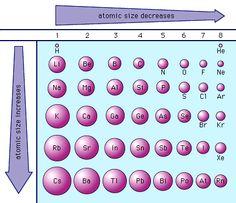 Neon has an atomic radius of 38 pm.  Neon cannot have an ionic radius.