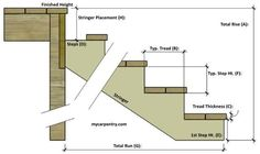 Stair Calculator - Calculate Stair Rise and Run - Calculate Step Rise and Run - Stair Stringer Calculator - Building Stairs - Calculate Stringer Length Deck Steps, Porch Steps, Stair Rise And Run, Stair Stringer Calculator, Step Stringers, Stair Layout, Stairs Stringer, Stair Stringer Layout, Deck Framing