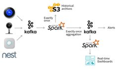 In this blog, we will show how Spark SQL's APIs can be leveraged to consume and transform complex data streams from Apache Kafka. Using these simple APIs, you can express complex transformations like exactly-once event-time aggregation and output the results to a variety of systems.