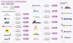 Caída de los resultados empresariales no afectará el índice Colcap