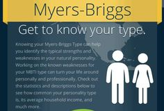Assess your personality type, then find out your ideal career, as well as your strengths and weaknesses and average household income.