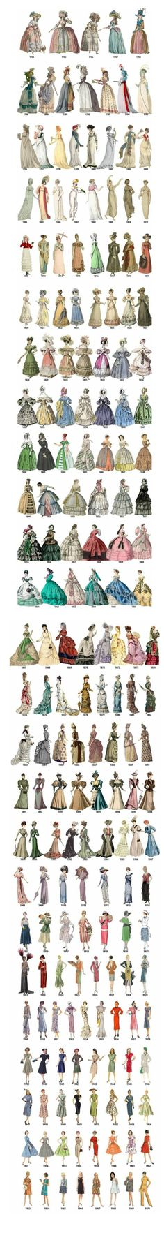 The evolution of women's fashion over nearly 200 years