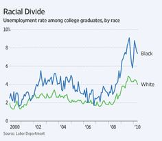 unemployment rates among college graduates by race