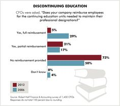 Discontinuing Education: How many companies cover the cost of required CPE in 2012 vs. 2006? An infographic from Robert Half Finance & Accounting's 2012 survey of 1,400 CFOs