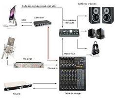 Schéma studio – Best Audio Room Ideas, Tips and Images Home Recording Studio Setup, Home Studio Setup, Studio Desk, Studio Audio, Music Studio Room, Configuration Home Studio, Home Music Rooms, Music Software, Recorder Music