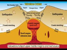 Yellowstone Caldera : The Biggest Volcanic Eruption Ever Awaits Mankind