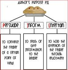 Image result for Writing PIE