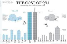 The cost of 09/11, by Simon Scarr