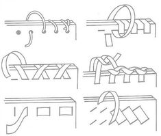 Figure 5: Types of Lacing