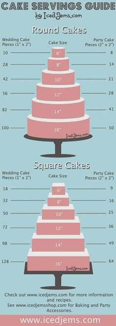 Wediquette and Parties: Wedding Cakes- A Sweet Ending to a Great Beginning!