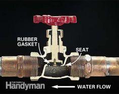Plumbing Valve Basics: Get a close-up, cutaway view of a stop valve, gate valve and ball valve, al .