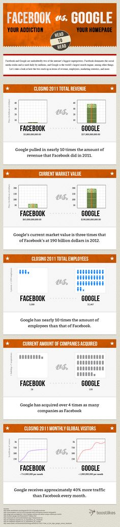 Comparing Google To Facebook Reveals True Values #Infographics #SEO #Marketing     Posted on June 13, 2012