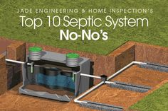 """If your home runs wastewater through a septic system, there are some very important things for you to know. Learn the """"no-no's"""" of septic systems today! Diy Septic System, Septic Tank Systems, Home Building Tips, Building A Deck, House Building, Grey Water System Diy, Small Septic Tank, Septic Tank Covers, Barn Style House Plans"""
