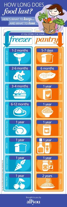 How long does food last... Here's whar to keep... And what to toss... Curious to how long food last? Check out this chart for both the freezer and the pantry. How long your can store food or how long does food last in the freezer. This is a great chart from from All of Us. Perfect to use as reference for deciding how much to stock up on!