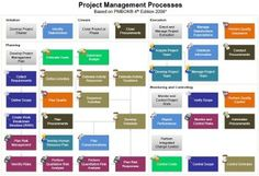 Project Management Processes - Great graphics that follows the PMBOK best practices