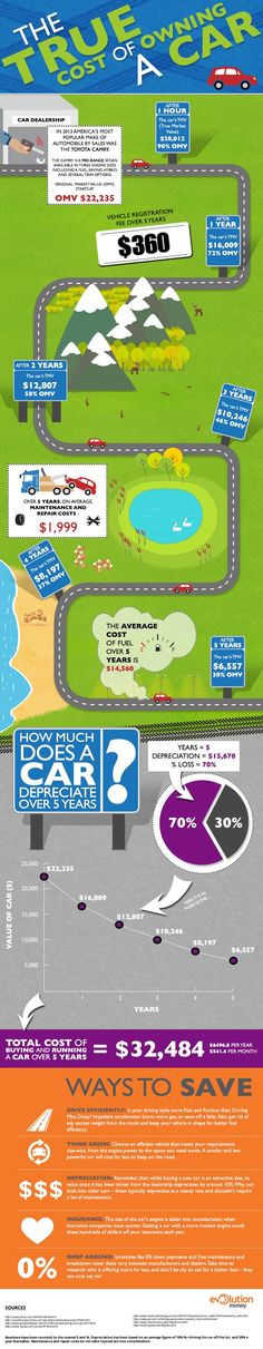 The True Cost if Owning a Car Infographic