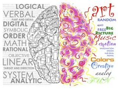 Left and right brain function illustration.