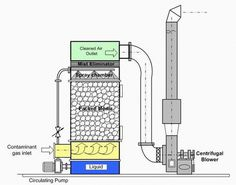 Image result for wet scrubber system