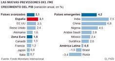 Como ha dado la vuelta a la tortilla en 5 años!! -El FMI sitúa a España a la cabeza del crecimiento en los países avanzados y Brasil de los que más decrecen