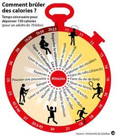 Comment brûler des calories