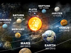 1 im Pluto Woww - - Kosmos - Science Solar System Planets, Our Solar System, Solar System Facts, Galaxy Solar System, Solar System Model, Earth And Space Science, Earth From Space, Space Planets, Space And Astronomy